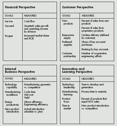 Balanced scorecard dari performance measurement hingga strategy pada umumnya misi perusahaan berbicara secara umum mengenai pelanggan namun dengan bsc tujuan dan pengukurannya dibuat dengan lebih rinci dengan ccuart Choice Image